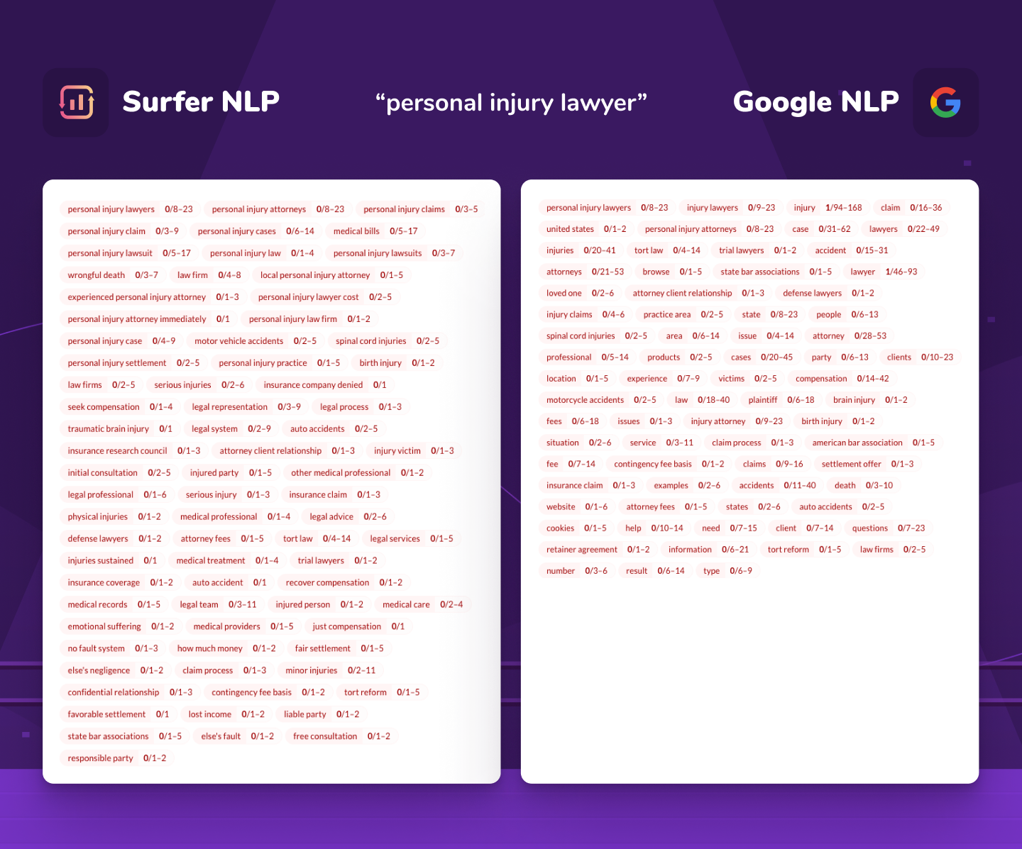 """comparison of Surfer NLP and Google NLP for """"personal injury lawyer"""" keyword"""