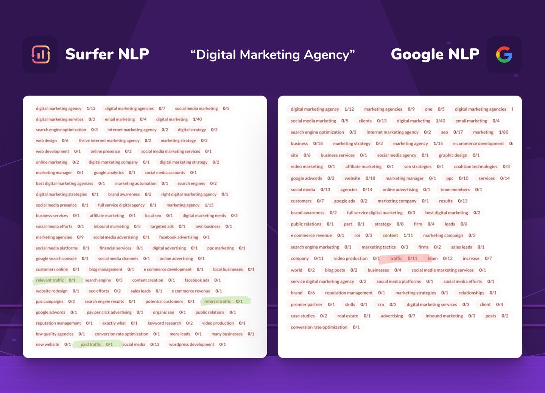 "comparison of Surfer NLP and Google NLP for ""digital marketing agency"" keyword"
