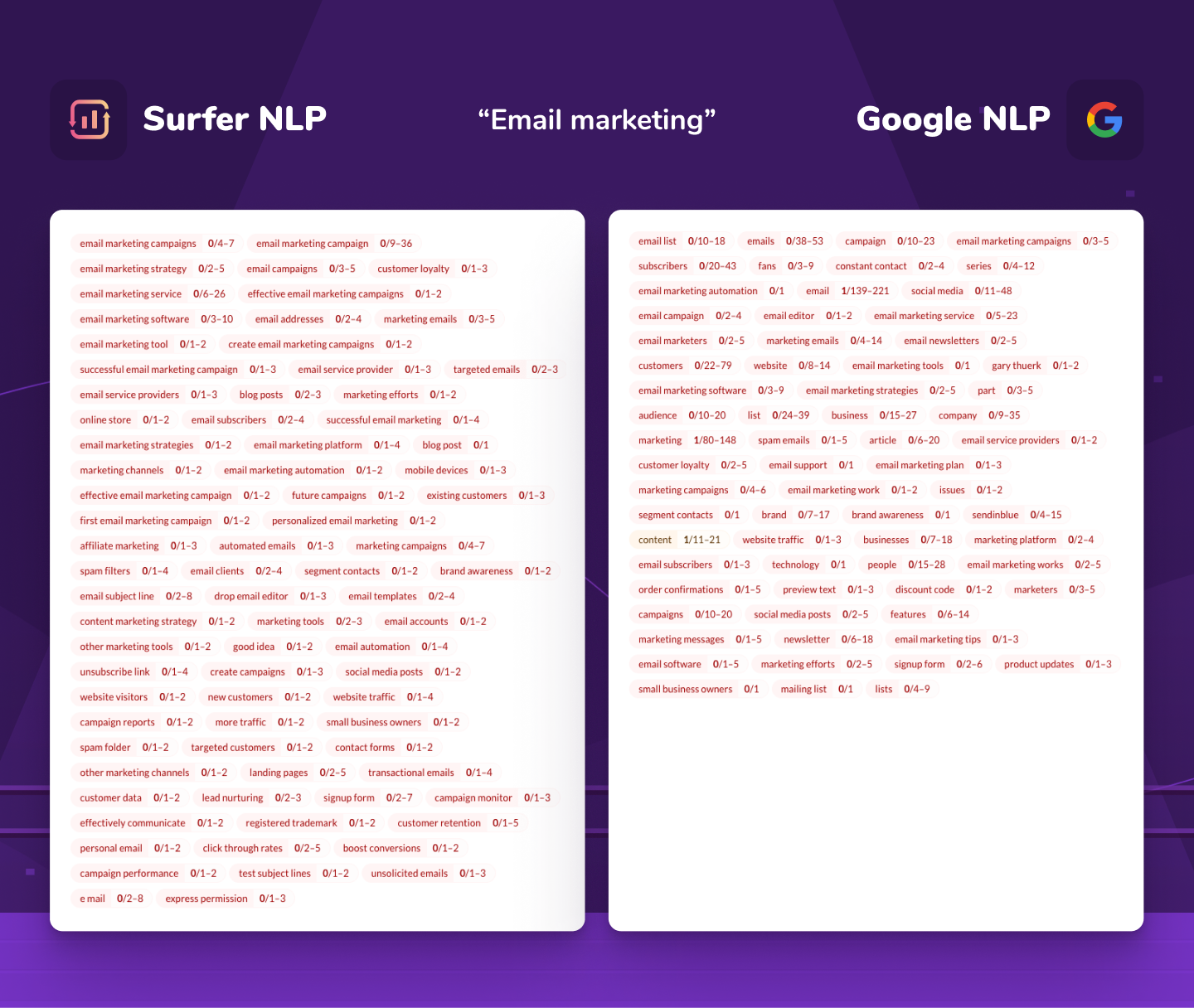 """comparison of Surfer NLP and Google NLP for """"email marketing"""" keyword"""