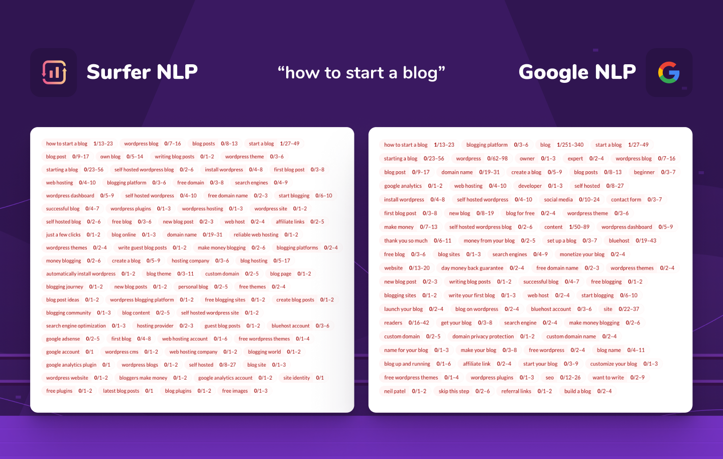 """comparison of Surfer NLP and Google NLP for """"how to start a blog"""" keyword"""