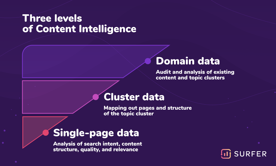 Three levels of content intellience: domain data, cluster data, single-page data