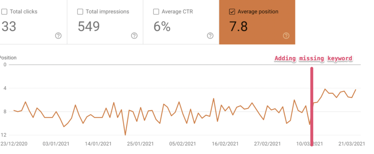 Raise in average position after optimizing content with missing keywords