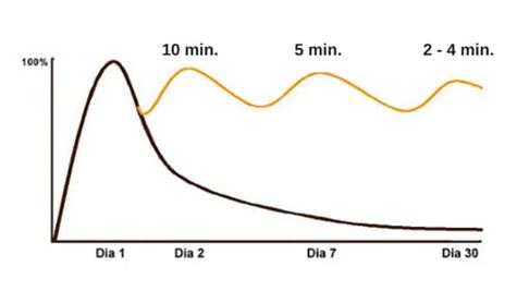 Gráfico da Curva de Esquecimento, mostrando que ao longo do tempo vamos esquecendo o que vemos, lemos e assistimos. Ele mostra a curva diminuindo desde o dia 1 ao dia 30 de um mês, quanto mais tempo vai passando, menos a gente lembra do aprendemos. A sinalização em amarelo mostra que, com o tempo, se formos revisando a matéria ou aquilo que queremos lembrar, será mais fácil e rápido de recordar os conteúdos.