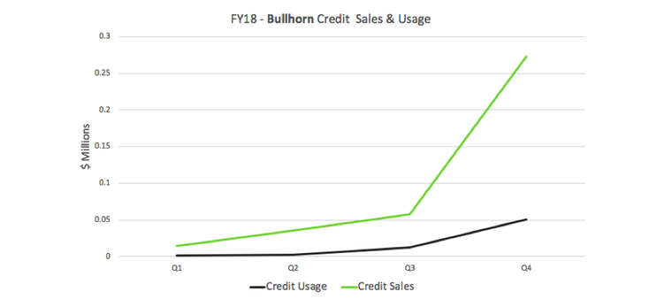 FY18 Bullhorn credit sales and usage graph