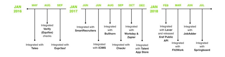 Xref timeline of integrations