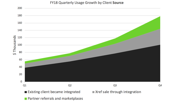 FY18 Quarterly Usage growth by client source graph
