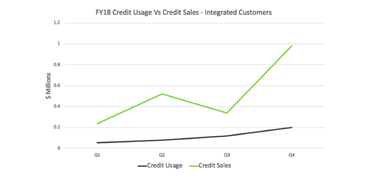 FY18 Credit Usage vs Credit Sales for integrated customers graph