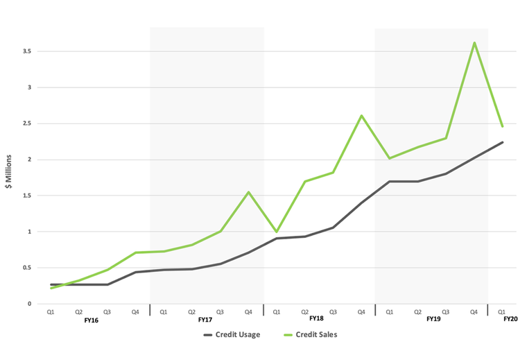 fy20-trajectory-investor-2.png
