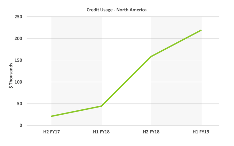 credit-usage-north-america-2.png