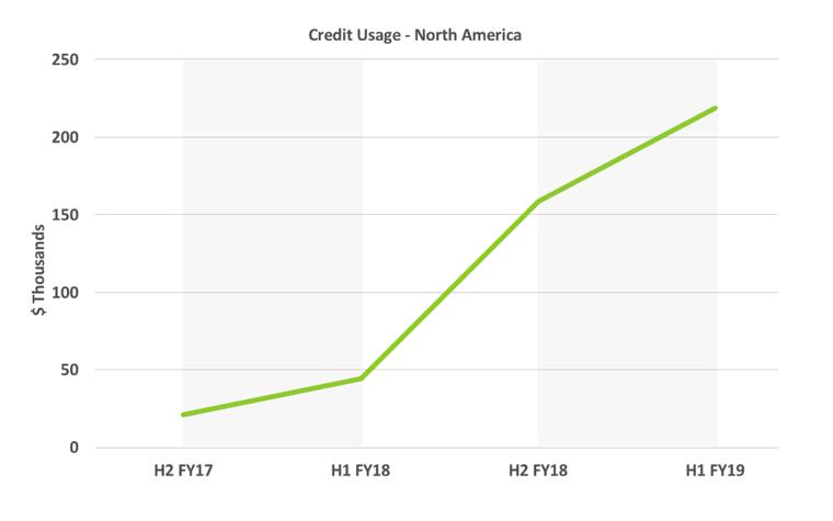 credit-usage-north-america-2.png