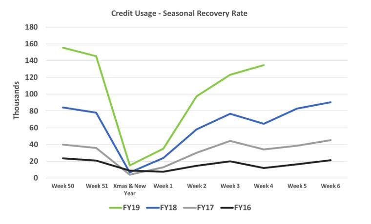 Credit-usage-seasonal-3.png