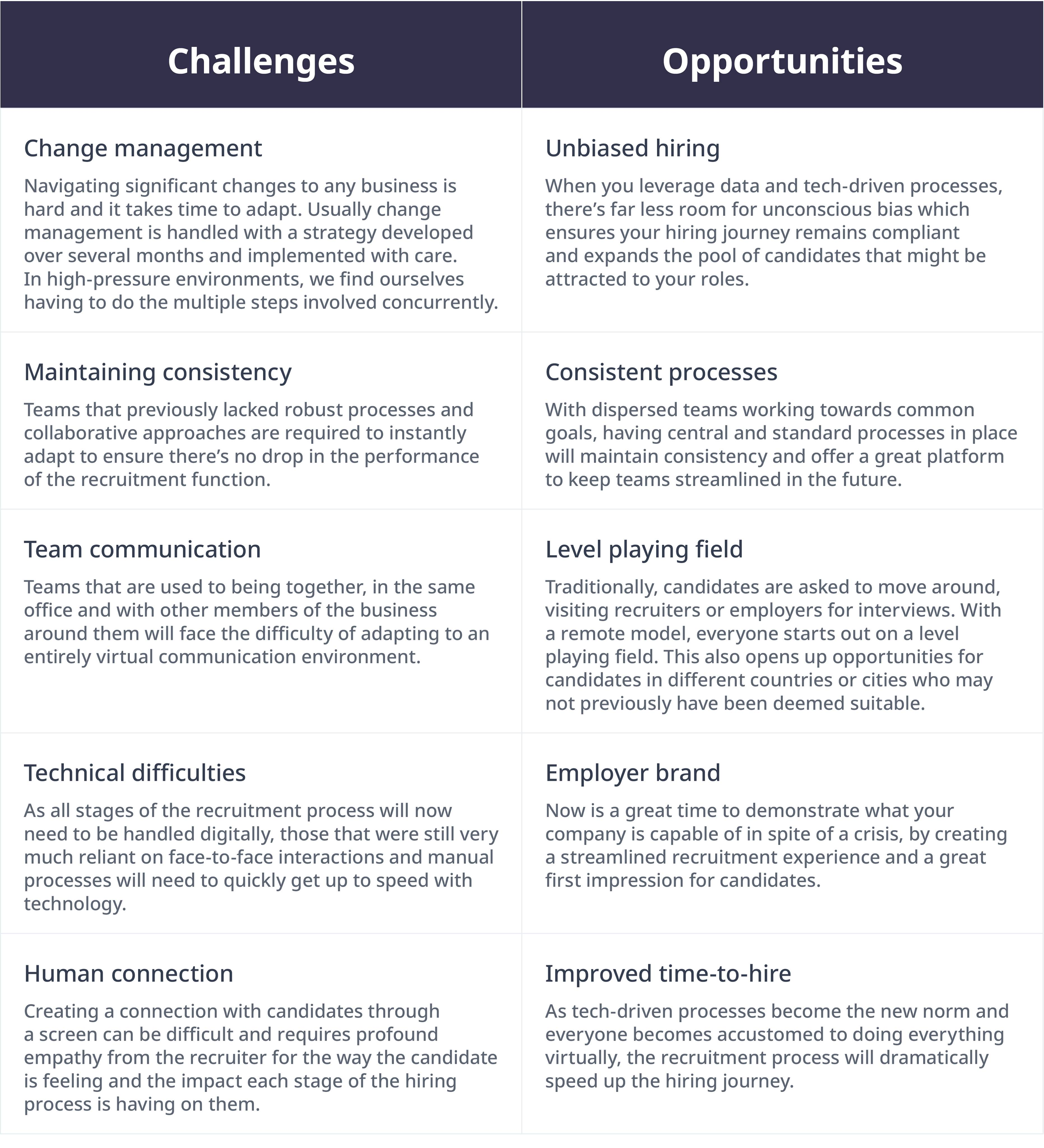 Challenges and opportunities table