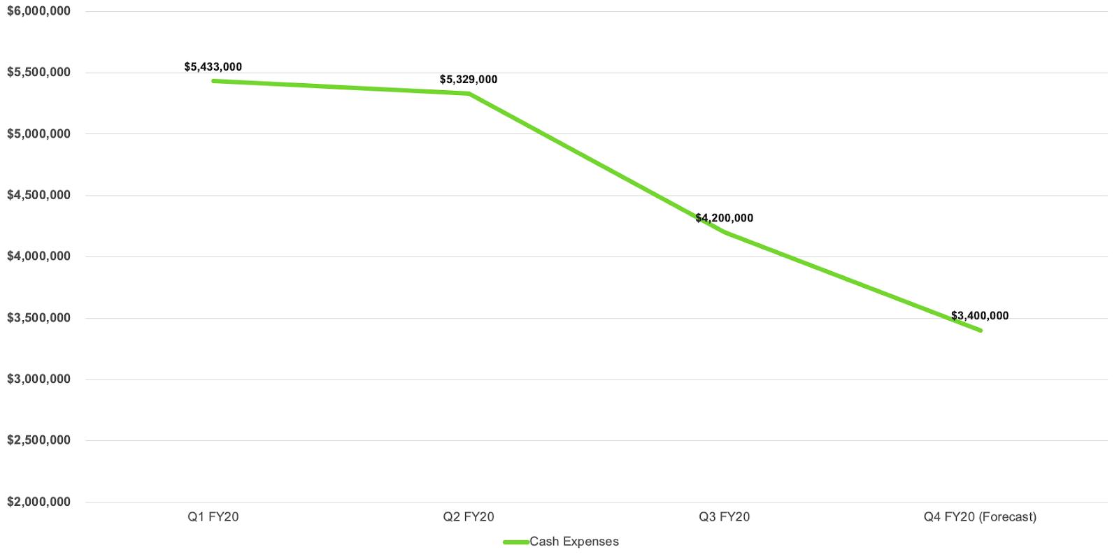 Cash expenses line graph