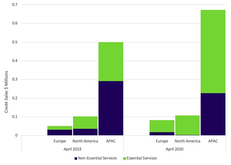 Credit sales bar graph