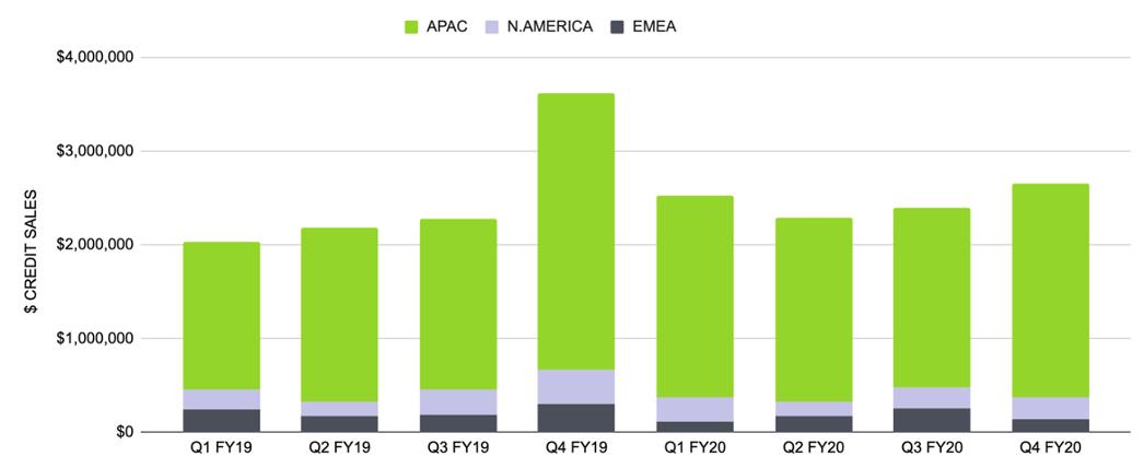 Region credit sales bar graph