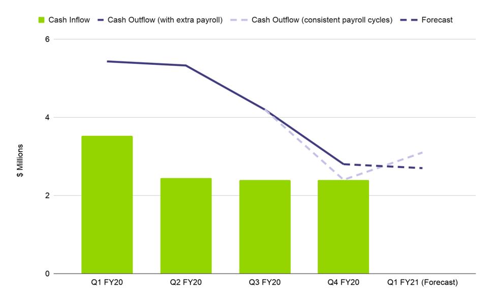 Cash inflow graph