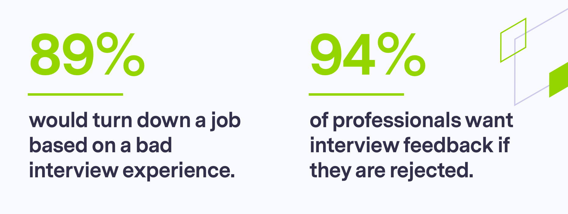 Stats on candidate experience