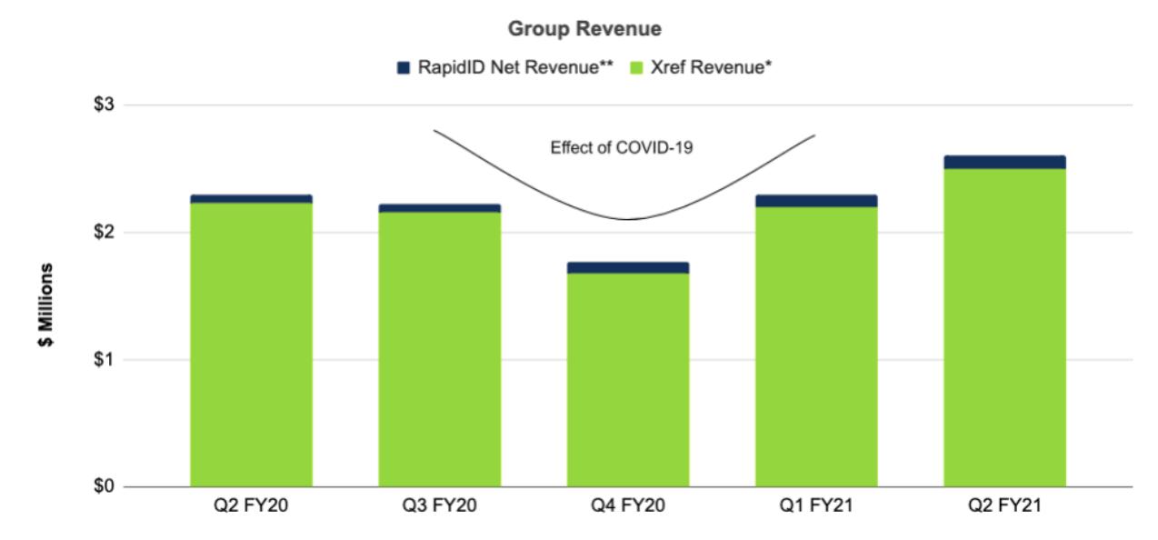 group revenue growth graph