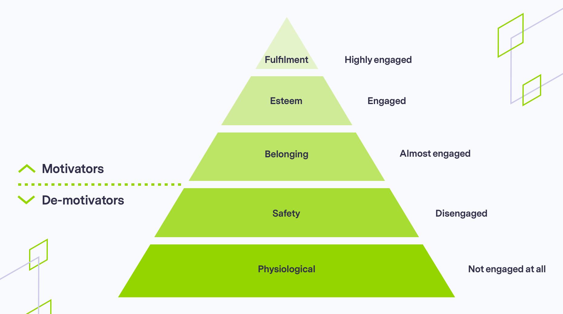 Pyramid do demonstrate employee engagement