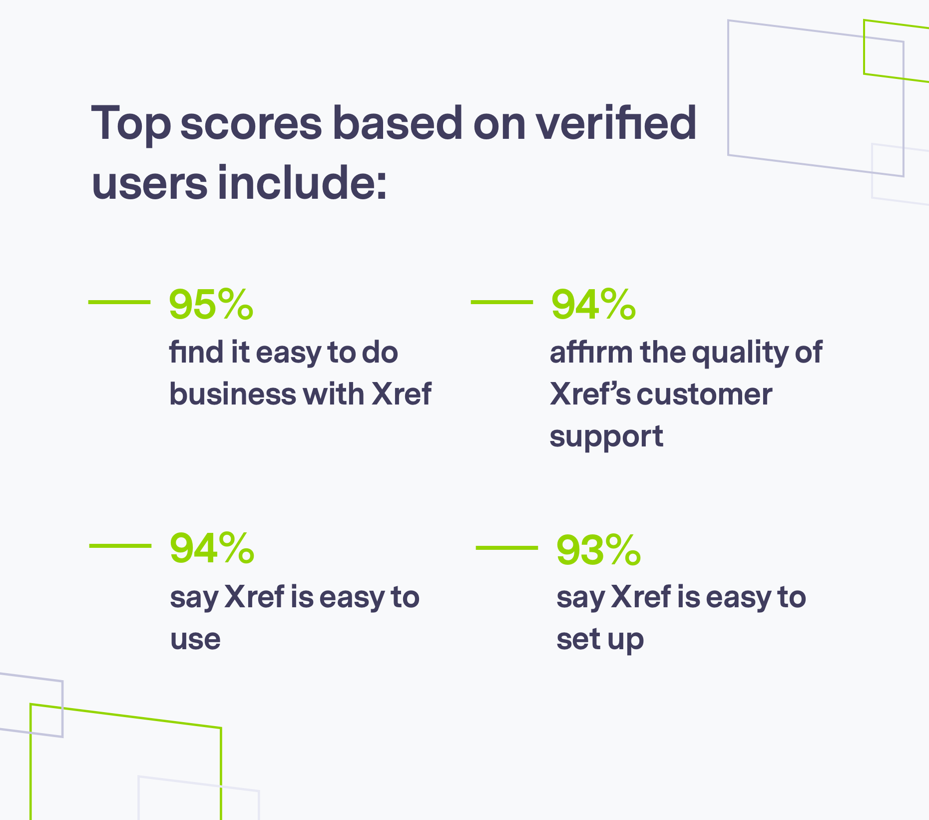 Top scores from users on G2, brand shapes on grey