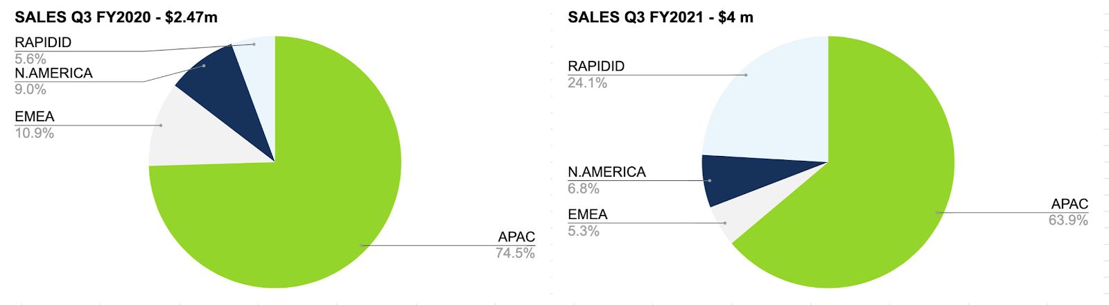 Sales Q3 pie charts