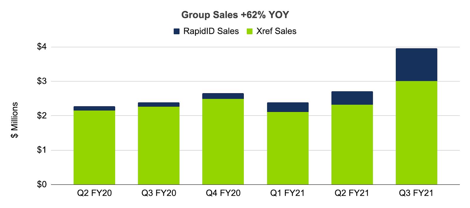 Group sales bar graph