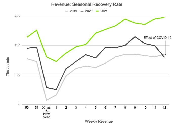 Seasonal recovery rate line chart