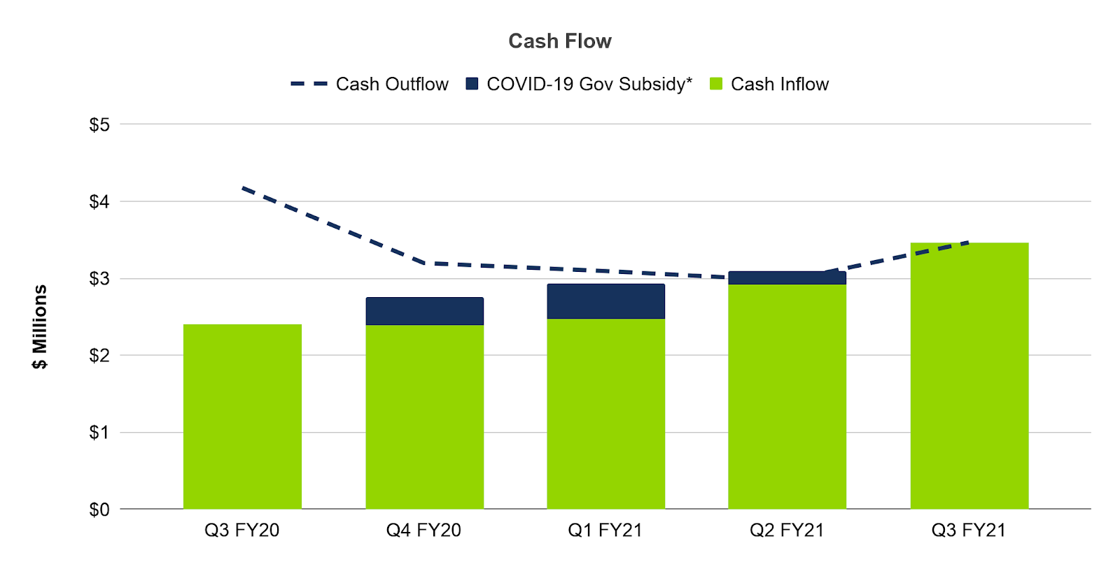Cash flow bar graph