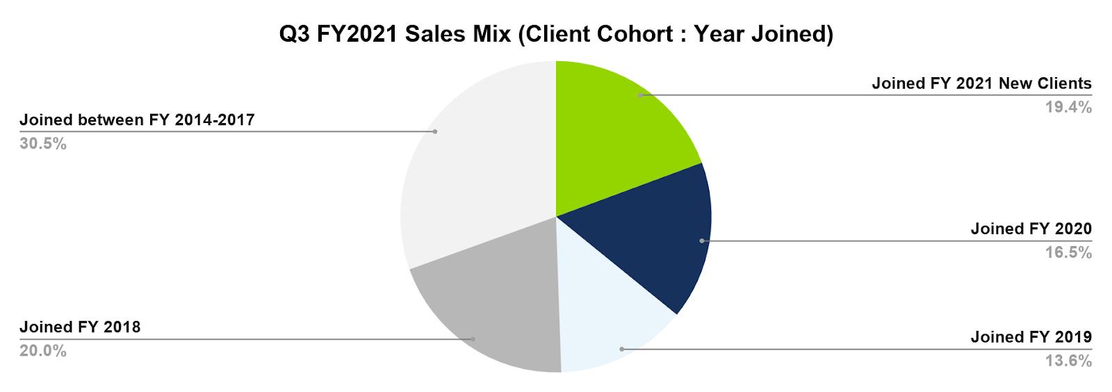 Q3 sales mix pie chart