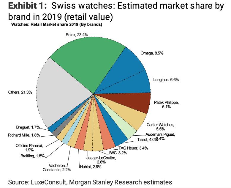 Camembert donnant les parts de marché pour chaque marque de montre de luxe