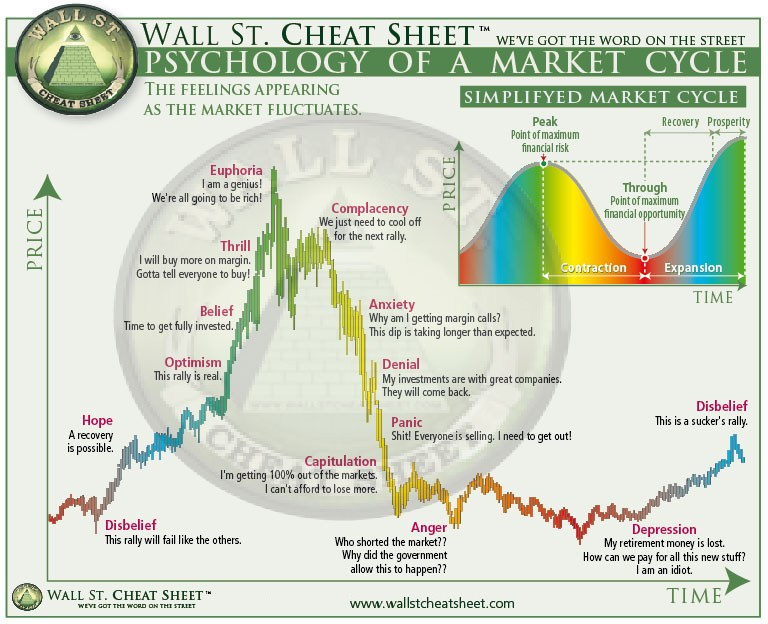 Bitcoin-Price-Cycle
