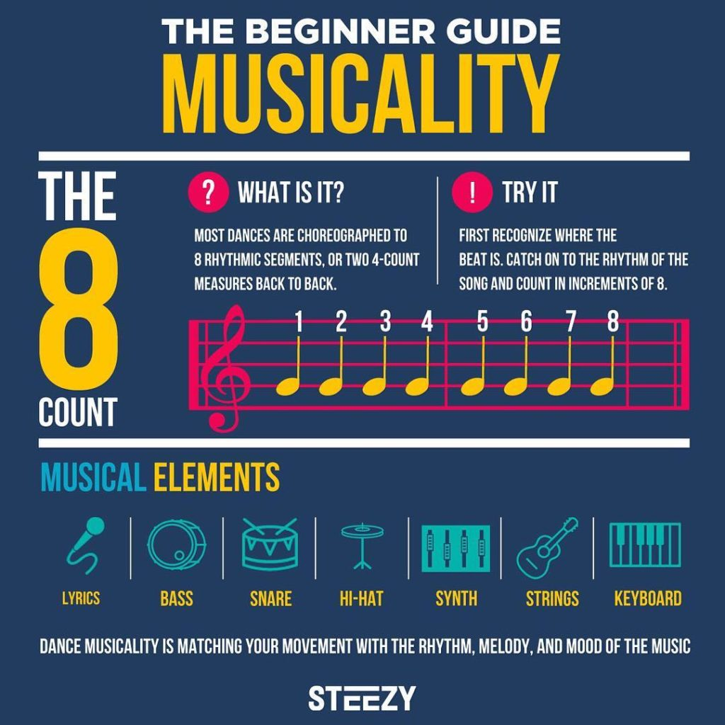 infographic breakdown of musicality dance terms