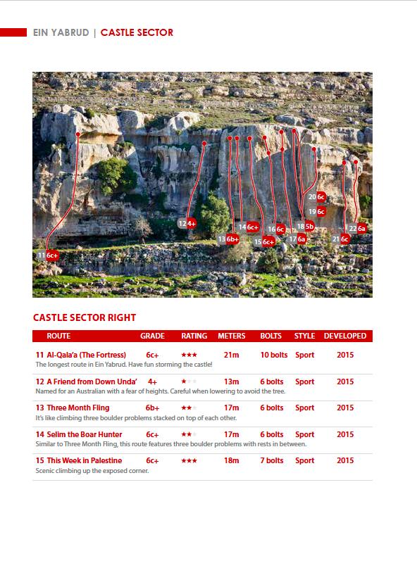 Settore del castello West Bank topo