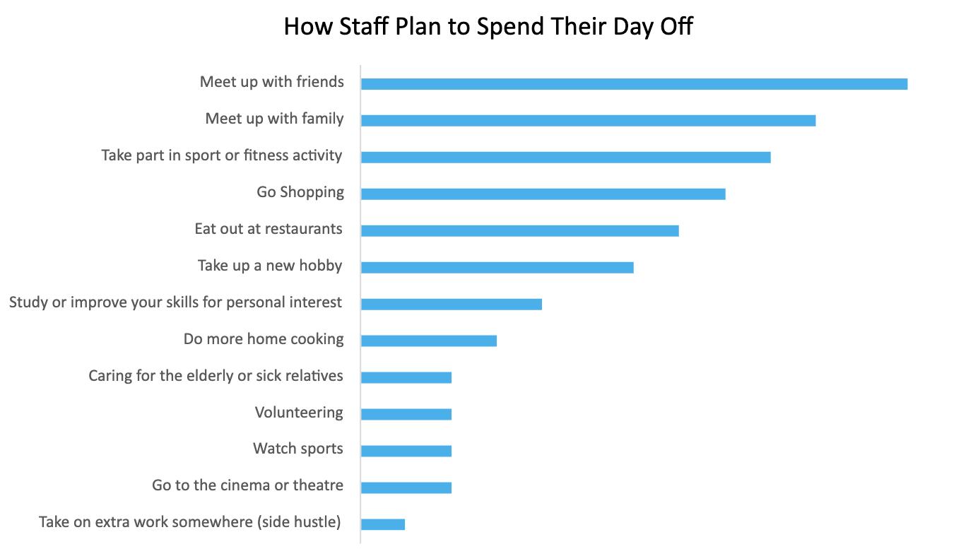 Day Off Plans Survey
