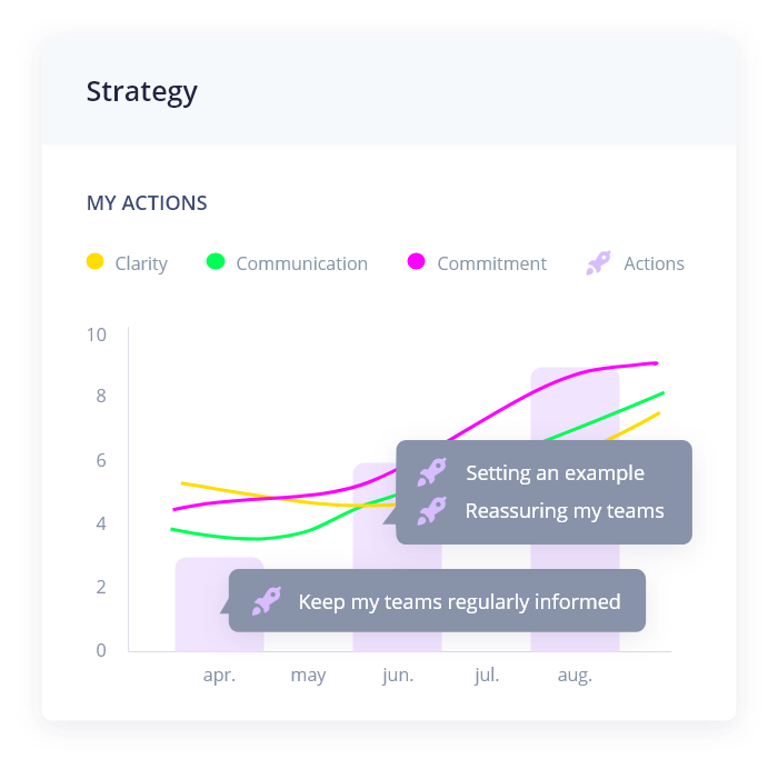 HR analytics and R.O.I. of HR actions