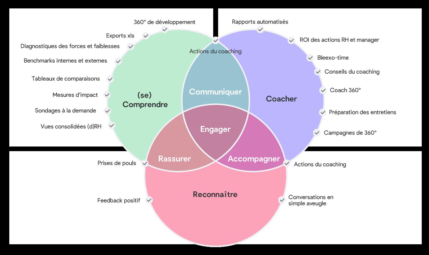Schéma de Gartner : Bleexo est une solution globale
