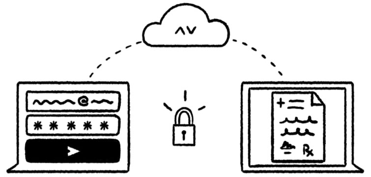 Aivo guarantees the security and protection of sensitive data
