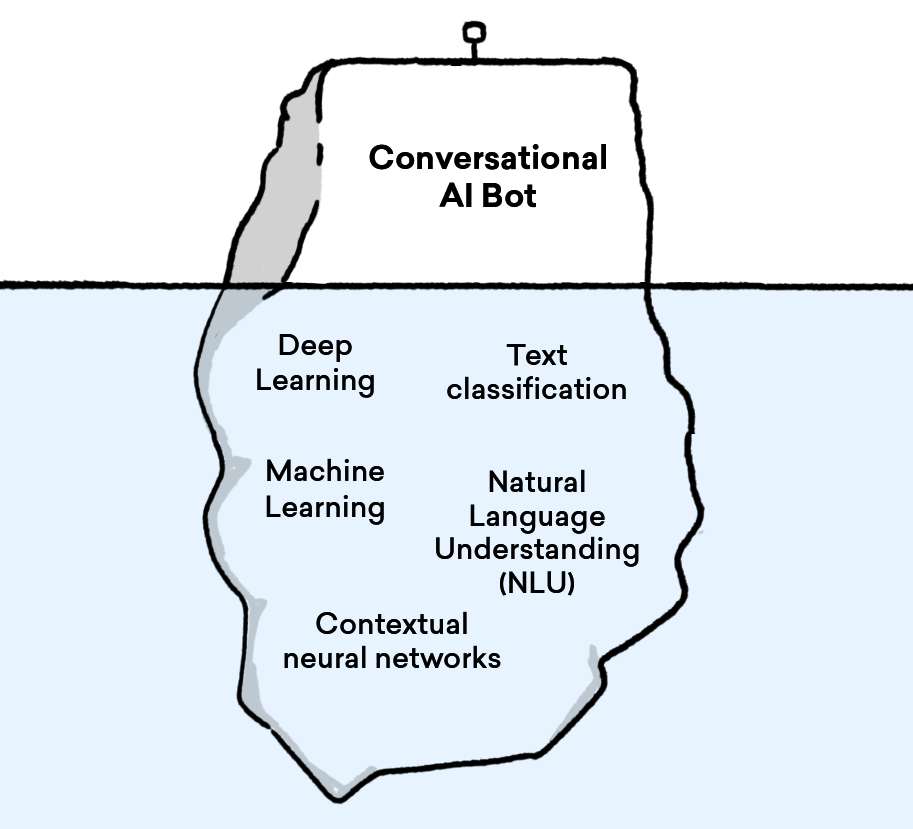 Aivo's conversational engine has different IA technologies such as Machine Learning, Deep Learning and Contextual neural networks.