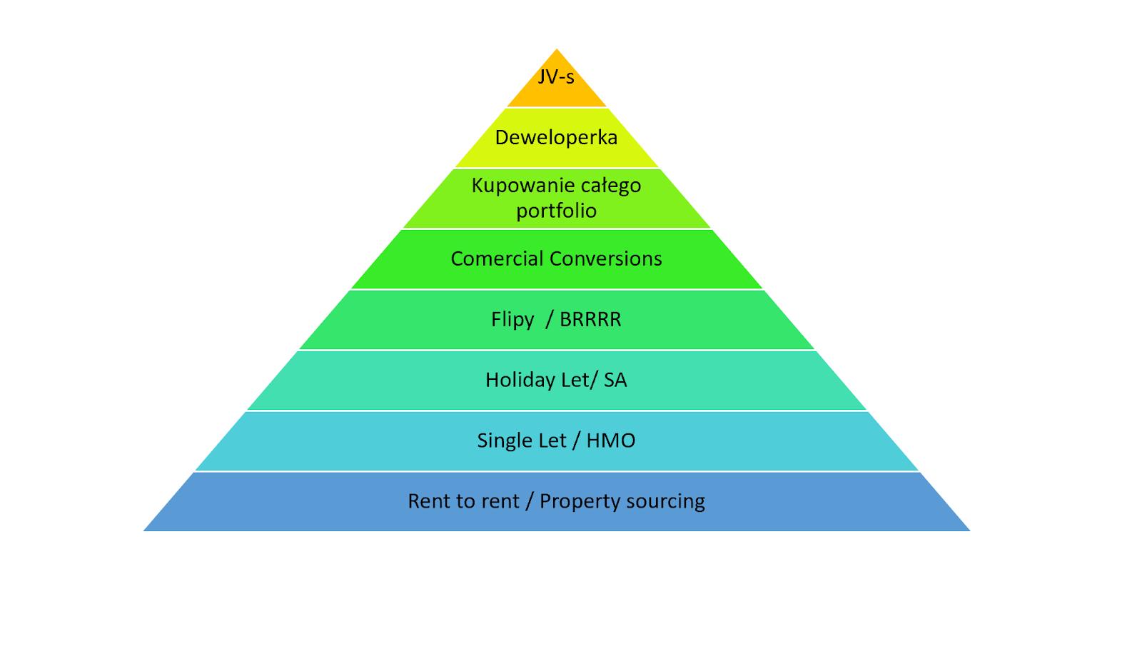 Piramida trudności inwestycji