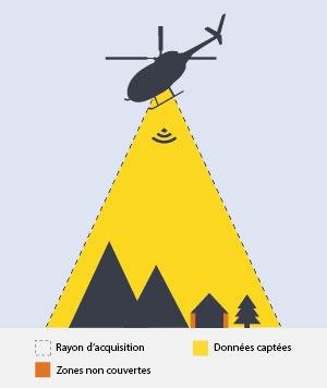 Scan Hélicoptère