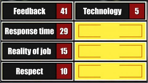 Feedback edged out all others with 41, followed by response time at 29, the reality of the job at 15, respect at 10 and technoloogy coming in last at 5