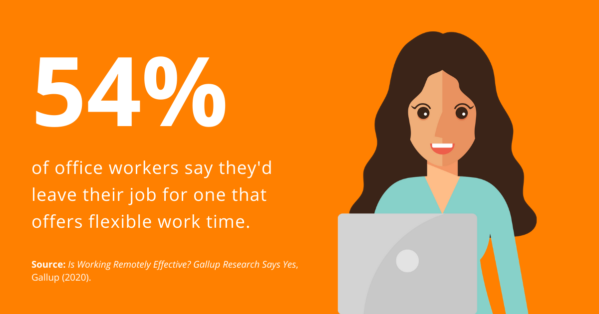 54% of workers says they'dleave their job for flexible work time. Source: Gallup.