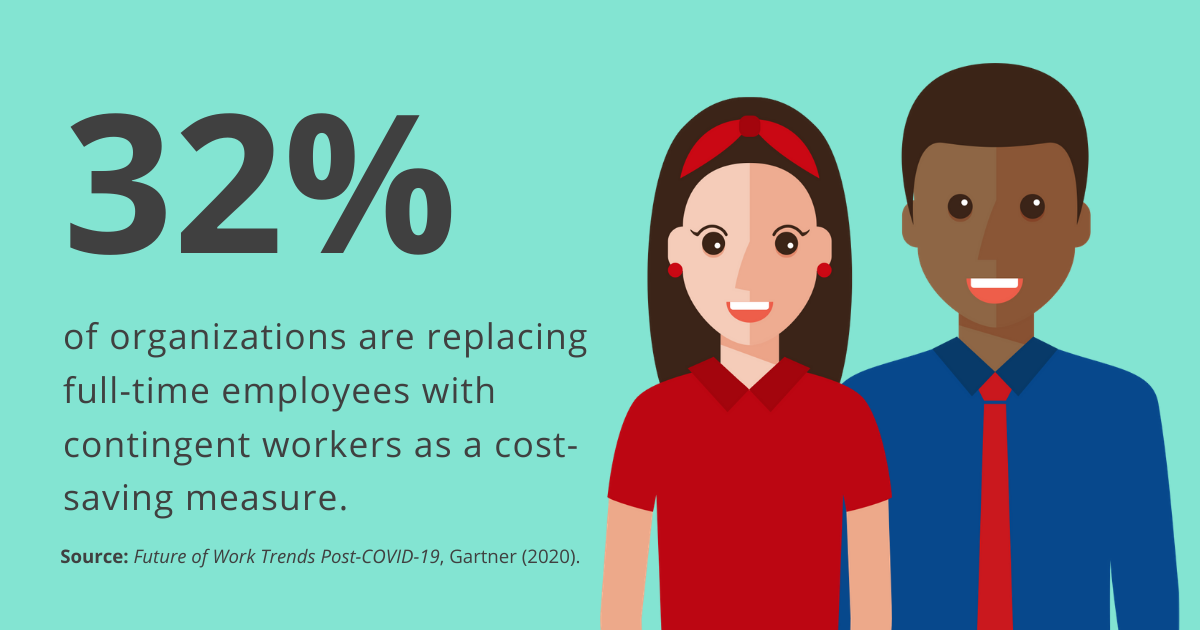 32% of organisations are replacing full-time employees with contingent workers as a cost-saving measure. Source: Gartner.