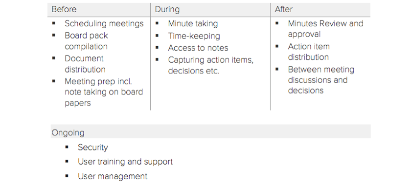 Four stages of Board Meetings to ensure optimal meeting management