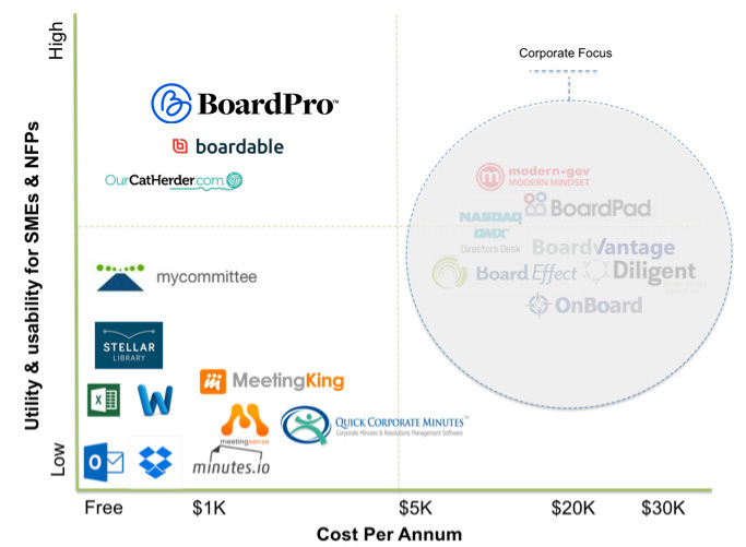 Comparison of price & usability of board meeting management software