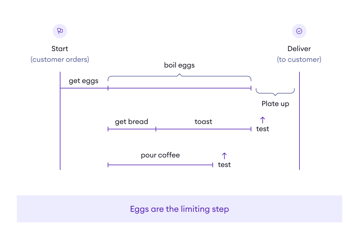 Eggs are the limiting step