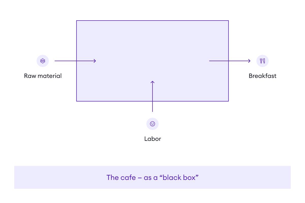 "The ""black box"""