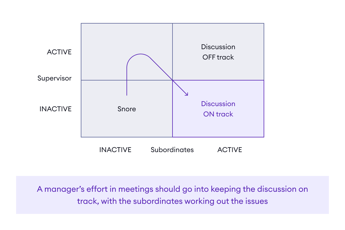 Structuring staff meetings