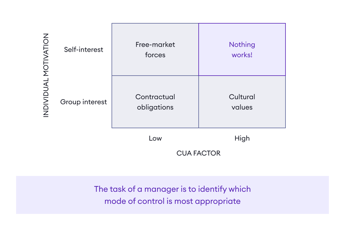 The task of a manager is to identify whichmode of control is most appropriate