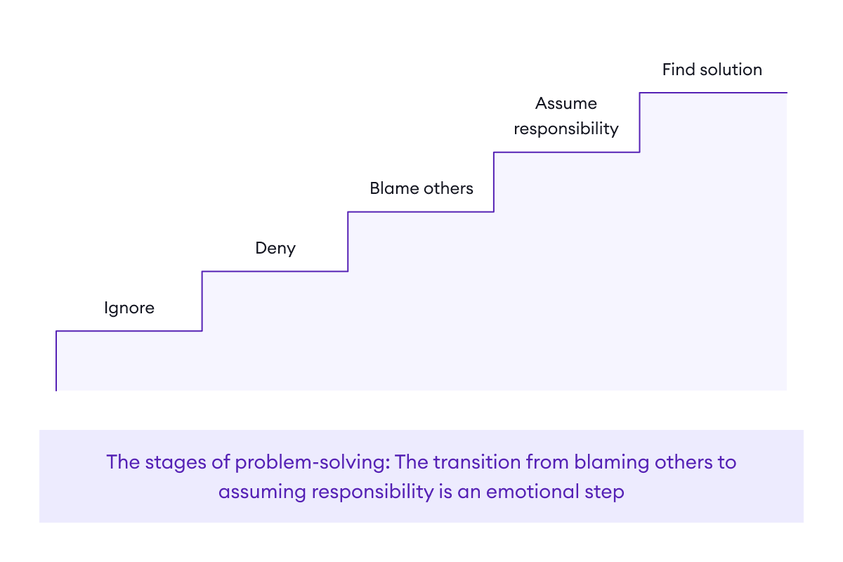 The stages of problem-solving